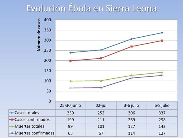 Evolución del Ébola en Sierra Leone