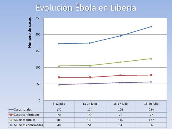 Evolución del Ébola en Liberia 2014/07/25