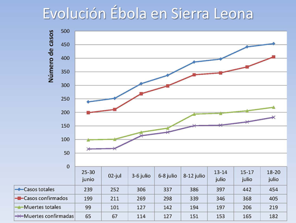 Evolución del Ébola en Sierra Leone 2013/07/24