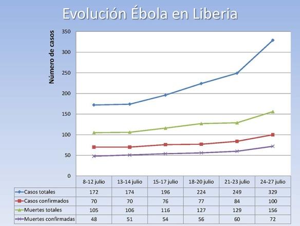 Evolución del Ébola en Liberia 2014/08/04