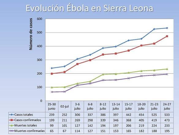 Evolución del Ébola en Sierra Leone 2014/08/04