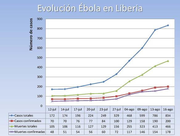 Evolución del Ébola en Liberia 2014/08/19