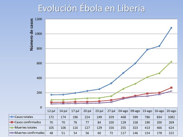 Evolución del Ébola en Liberia 2014/08/26