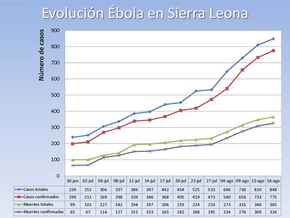 Tabla de cifras facilitadas por la OMS y gráfico de la evolución.  2014/08/19.
