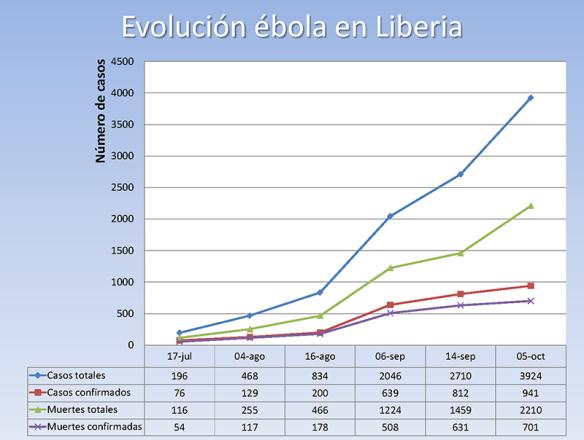 Tabla de cifras facilitadas por la OMS y gráfico de la evolución.