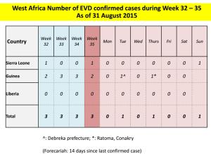 Casos en las últimas semanas por países