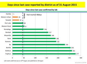 Días sin casos por distritos
