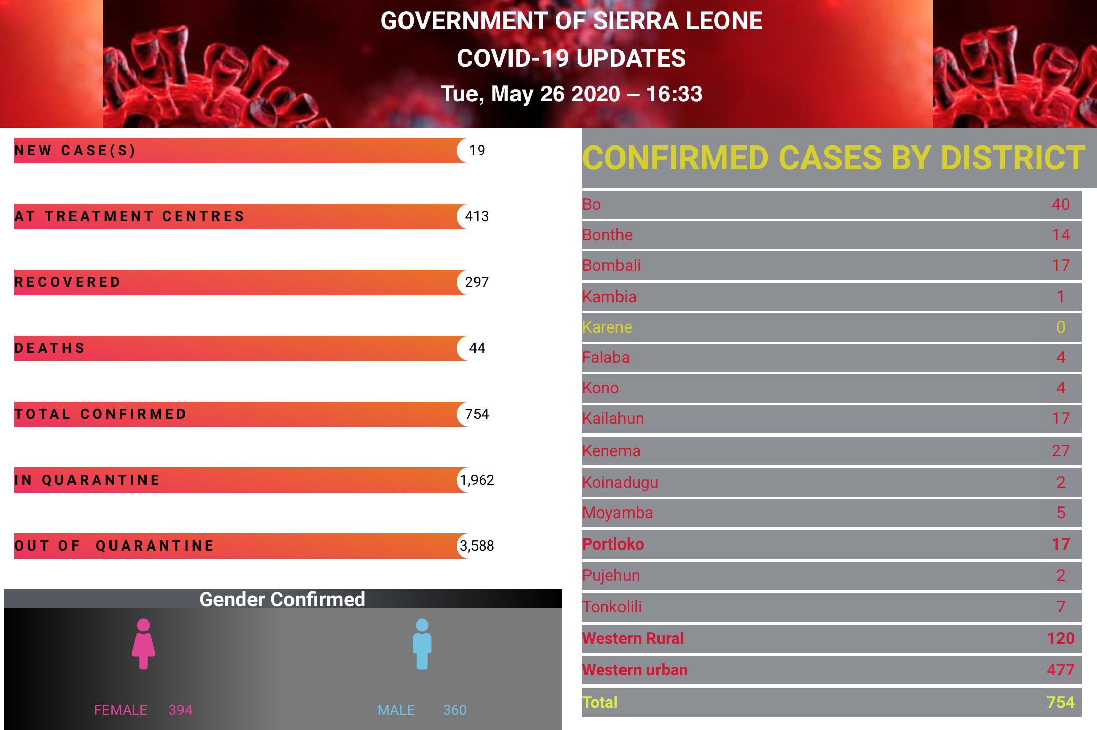 Reporte del Gobierno de Sierra Leona